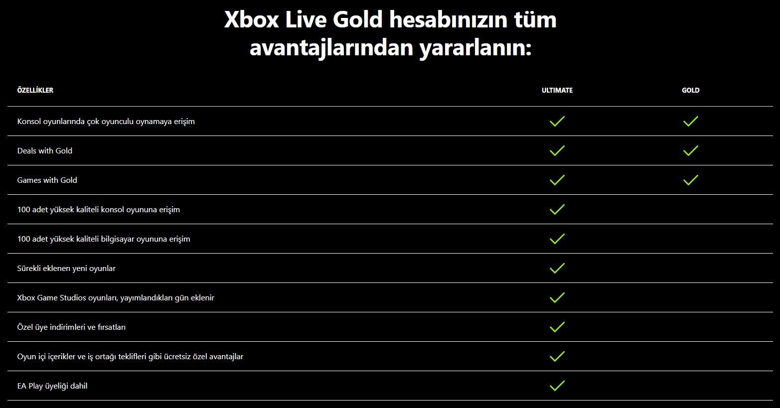 Xbox Live Gold Ücretsiz Oyunları ve Fiyat Artışı